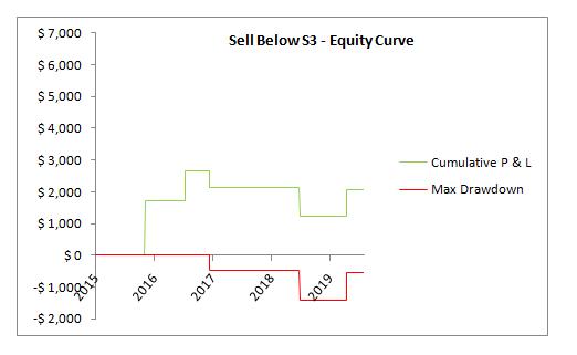 SPX sell below S3 EC