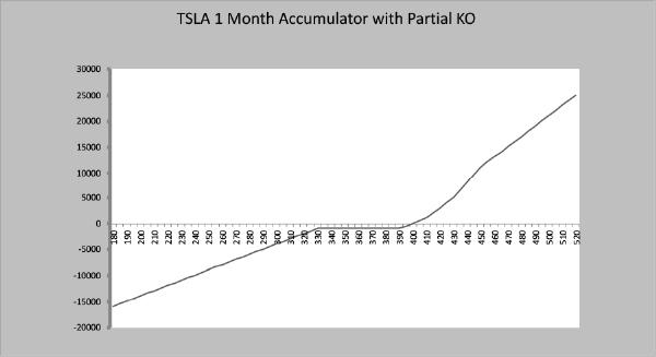 TSLA 1 Month Accumulator