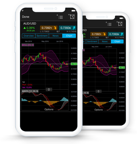 analyse-price-action-with-advanced-charts