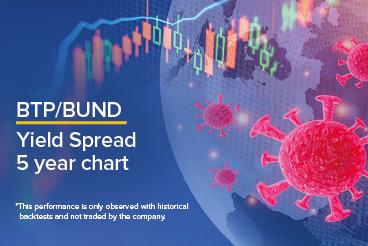 BTP/BUND Yield Spread 5 year chart