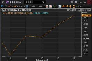 Zawya – Egypt's stock market recovers from last...