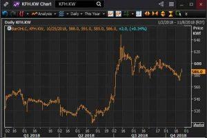 Zawya – Kuwait Finance House reports surge in...