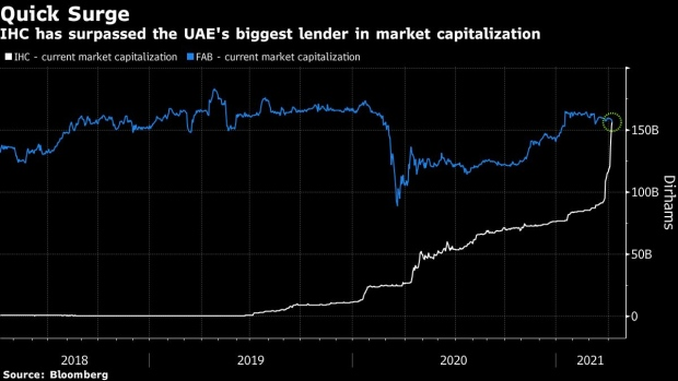 Bloomberg - This UAE Stock Is Up 70% in Three...