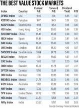 The cheapest stock markets to invest in around...