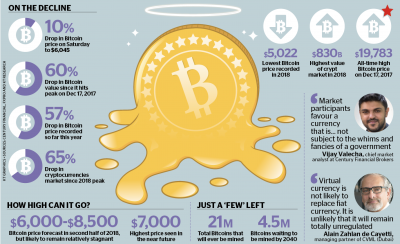 Khaleej Times – Is Bitcoin losing its byte?
