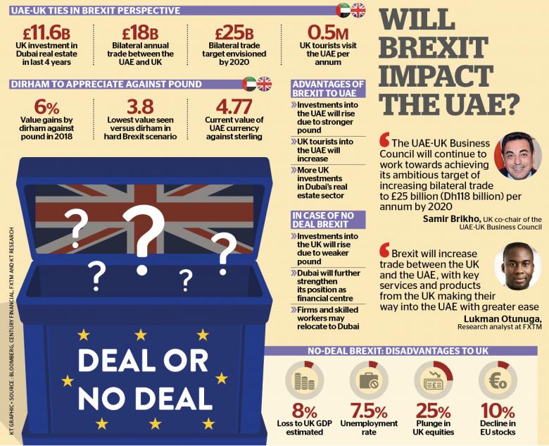 Khaleej Times – Will Brexit impact the UAE?