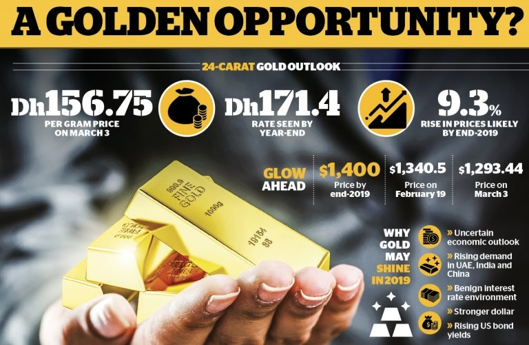 Khaleej Times – With gold prices dropping, is...
