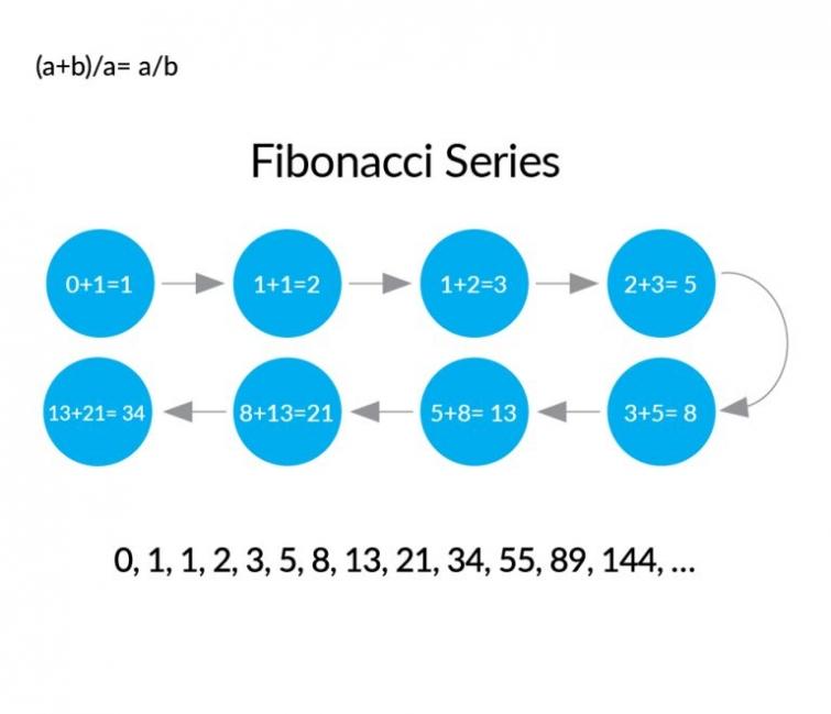 Fibonacci's Golden Ratio