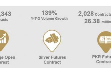 Khaleej Times - Pak rupee futures post record volume growth in May