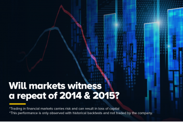 Will markets witness a repeat of 2014 & 2015?